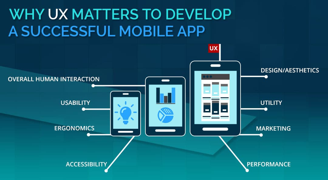 Why UX Matters To Develop a Successful Mobile App